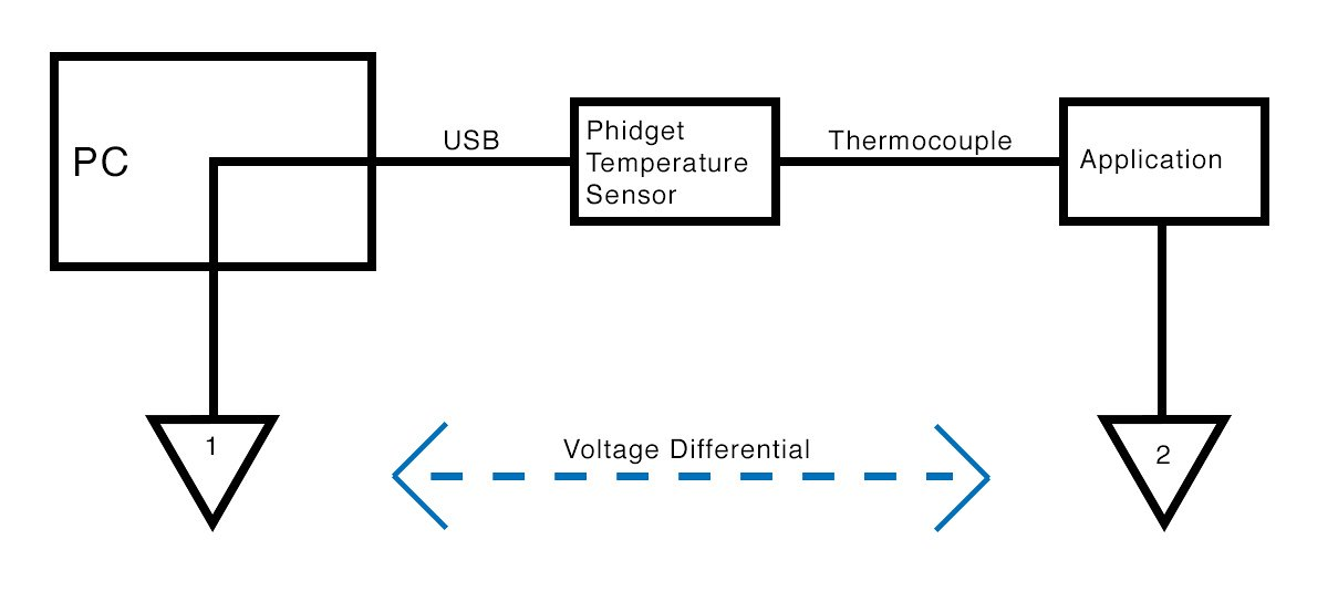 Phidgets Projects: How To Avoid Grounding a Thermocouple