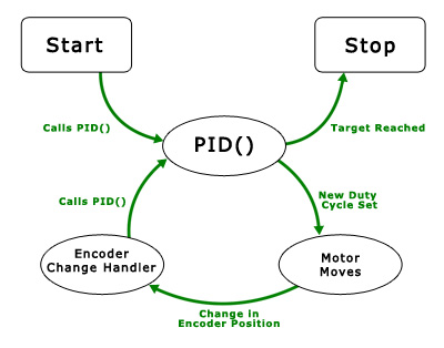 Phidgets Projects: An application guide on DC Motors - PID Control