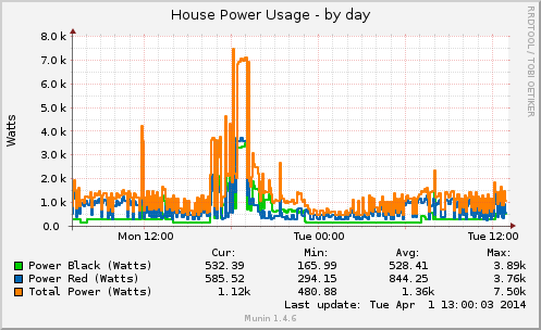 Graph data of household power usage.