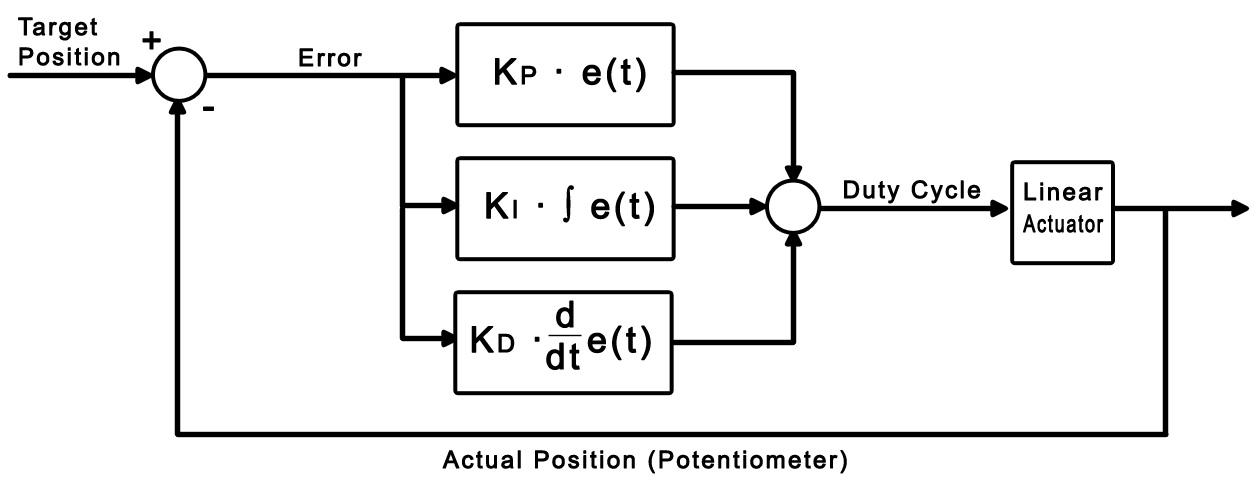 derivative control