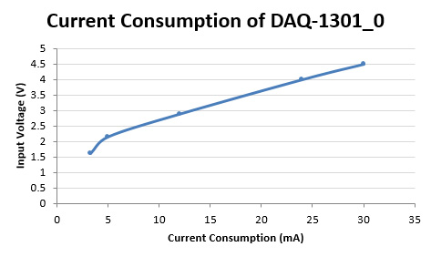 Daq1301current.jpg