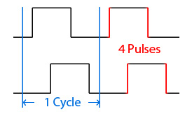 Quadrature TerminologyA typical quadrature encoder signal. A cycle consists of a full quadrature cycle, which contains four edges.