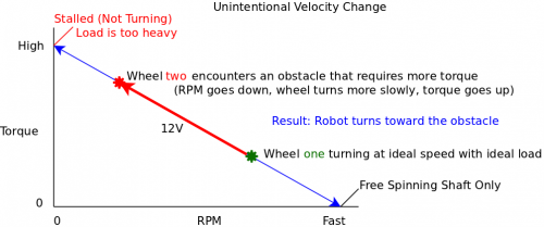 Constant velocity hard.png