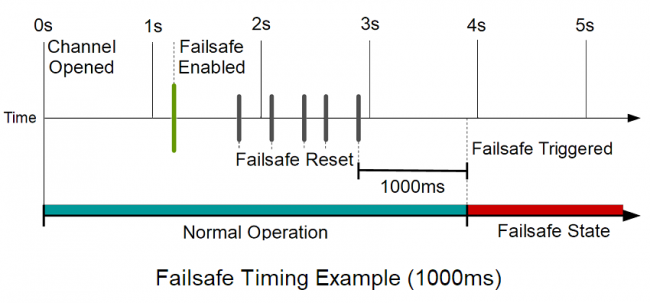 Diagram of the failsafe behaviour when set to 1000ms