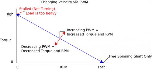 Velocity via pwm.png