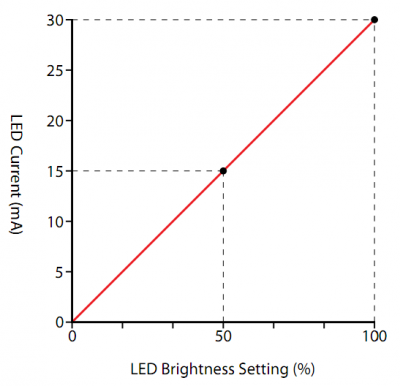 Ledcurrent.png