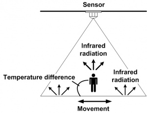 1111 0 What is infrared sensing.jpg