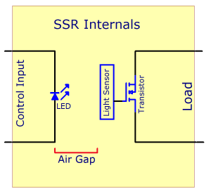 Solid state relay primer phidgets support a conceptual diagram of the insides of an ssr asfbconference2016 Images