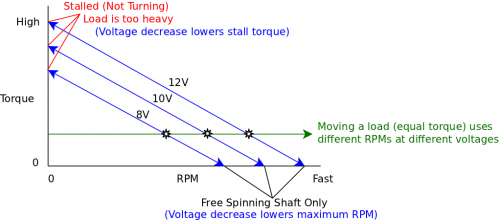 Torque at different voltages.png