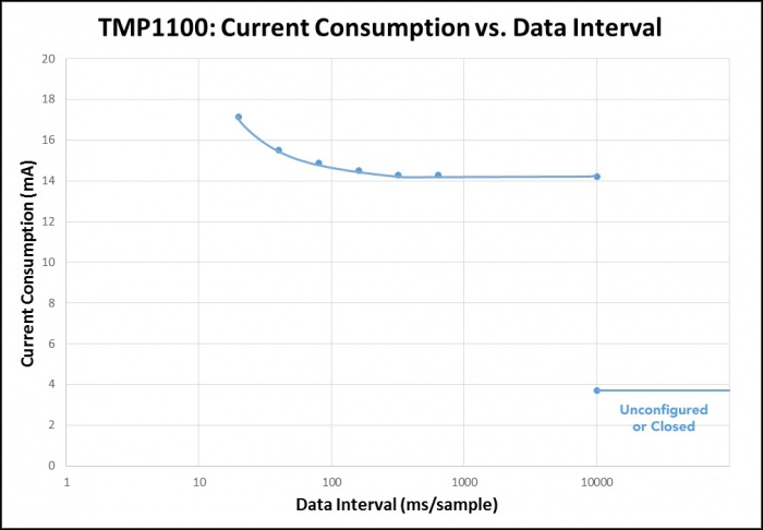 TMP1100current.jpg