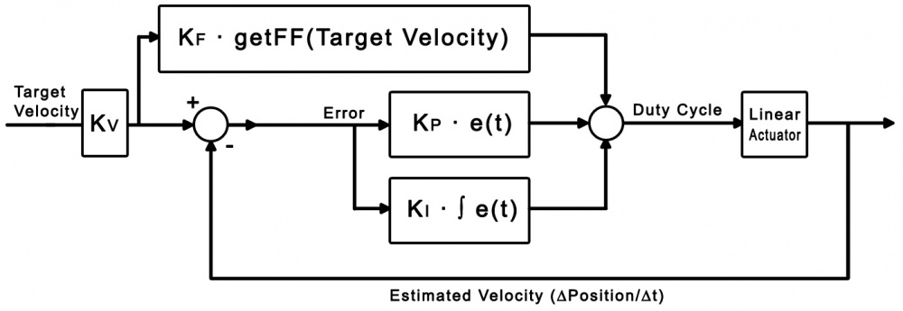 Linear Actuator - Velocity Control - Phidgets Legacy Support