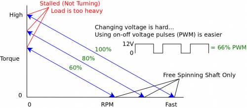 Torque at different pwm.png