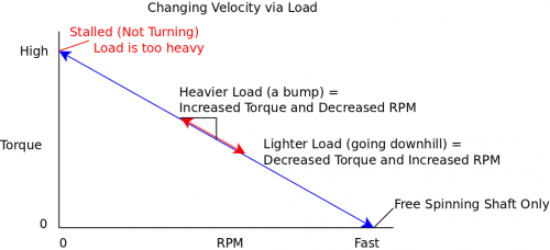 Velocity via load.png